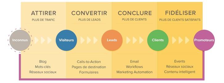 Methodologie_Inbound_Marketing.png
