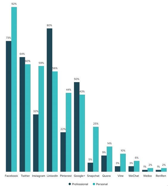 diminuer coûts par leads inbound marketing