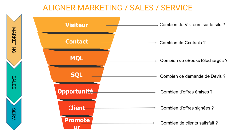 Aligner marketing, sales, service