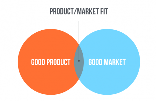 Growth Marketing - Product Market Fit