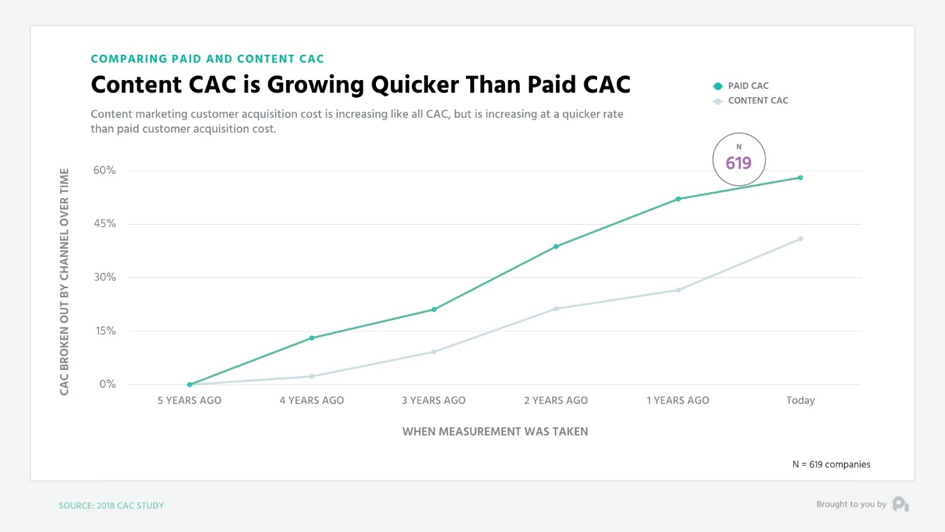 Content CAC is Growing Quicker Than Paid CAC