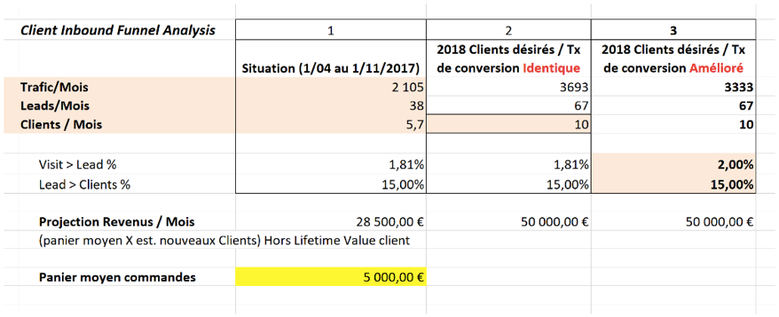Exemple objectif SMART Inbound strategie