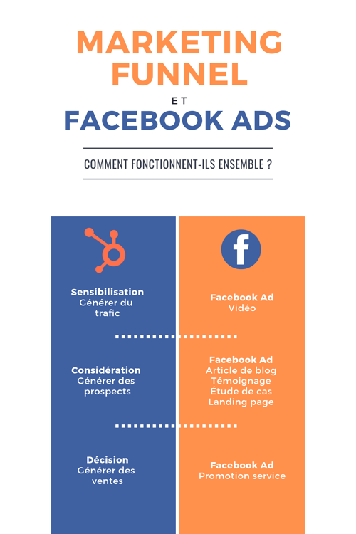 Marketing Funnel et Facebook Ads