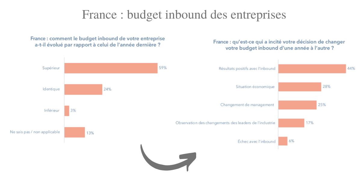 marketing digital budget inbound