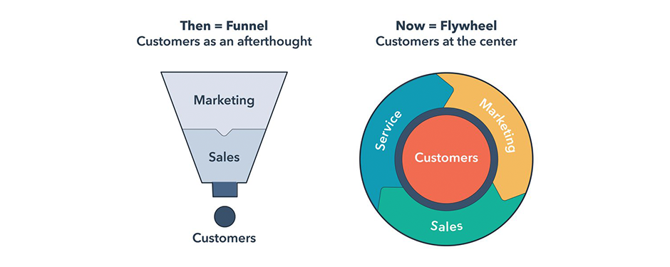 From funnel to flywheel- the next marketing evolution