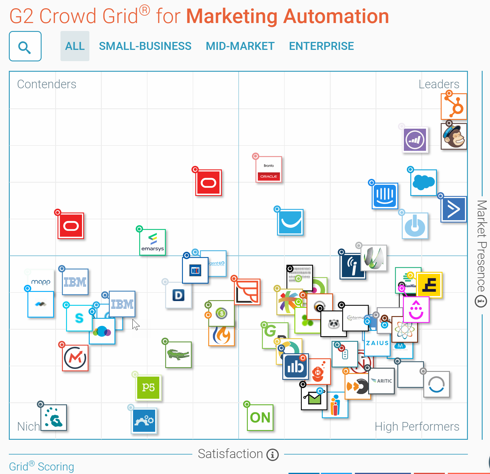 G2crowd-marketing-automation