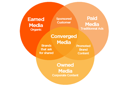 content-engage