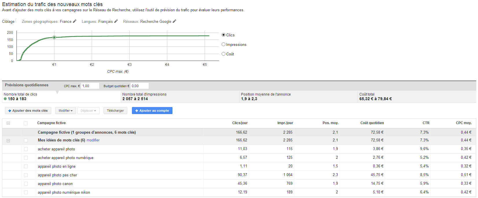 estimation budget Adwords ecommerce