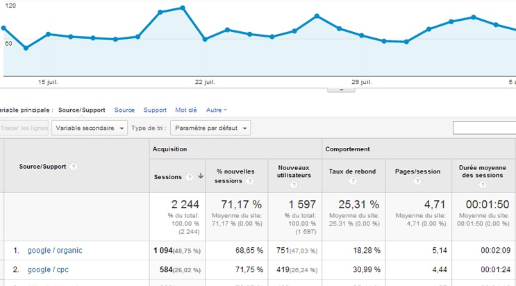 Google Analytics : rapport adwords