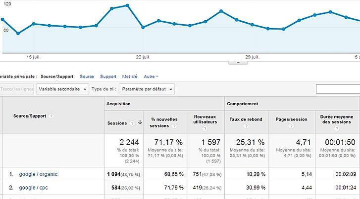 Google Analytics : rapport adwords
