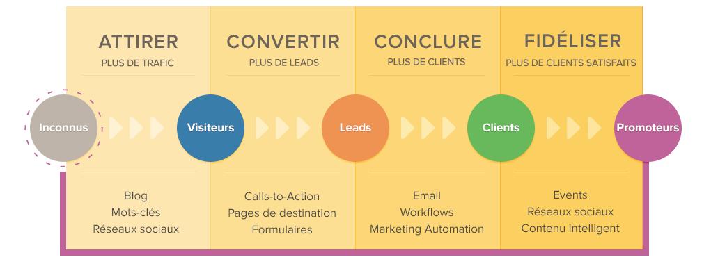 Methodologie Inbound Marketing