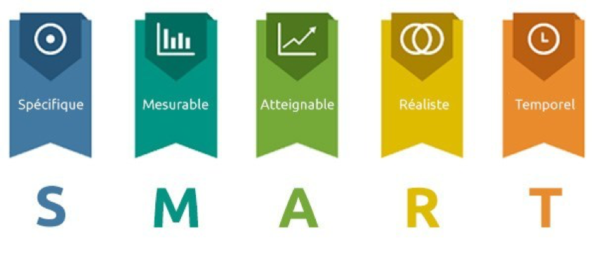 Objectifs stratégie inbound marketing