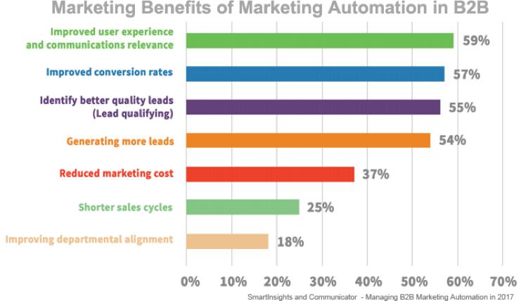 Pourquoi le Marketing automation