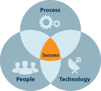 Process + People + Technology = Success