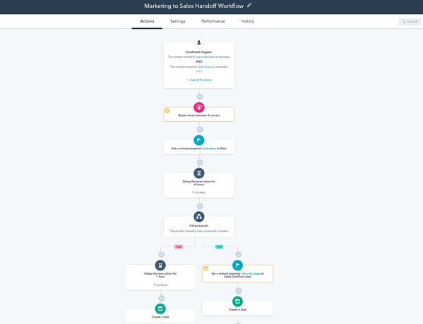 Lead Nurturing : Workflow efficace