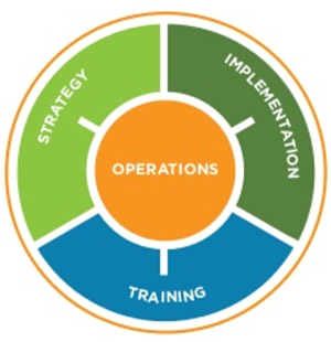 Strategy + Implementation + Training (Operations)