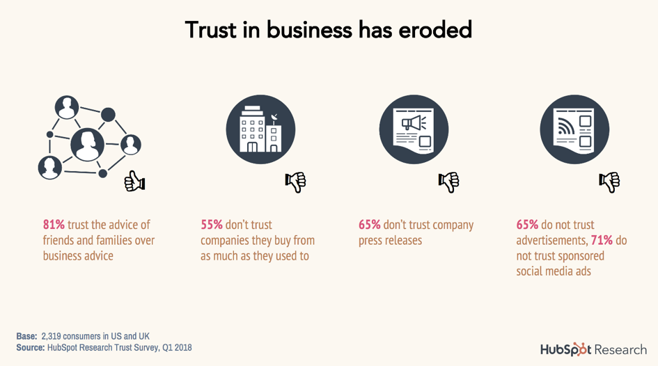Trust in business has eroded-1