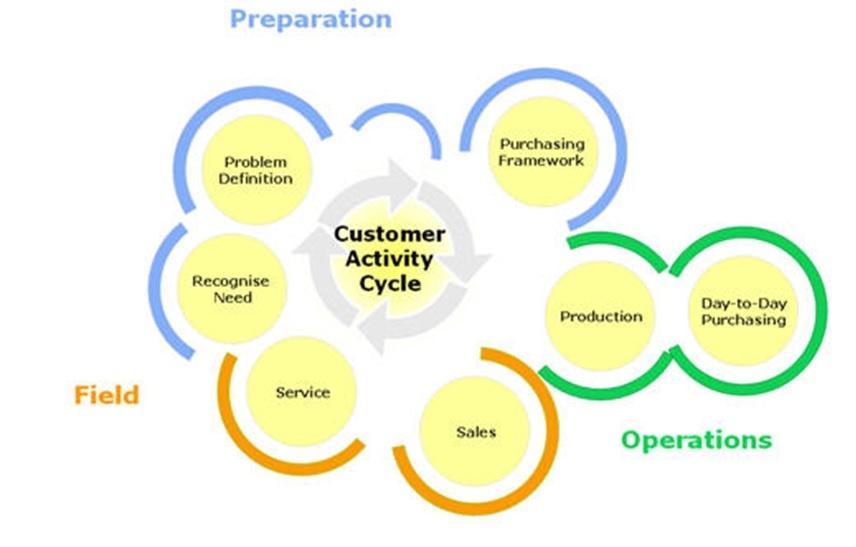 customer cycle.jpg