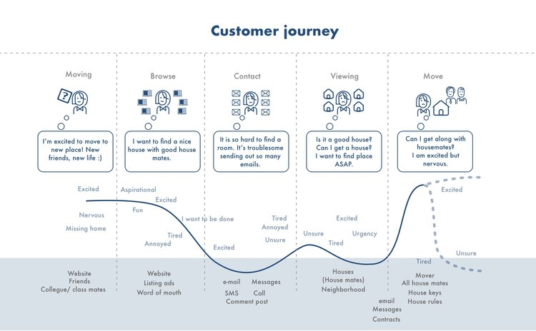 customer-journey-home
