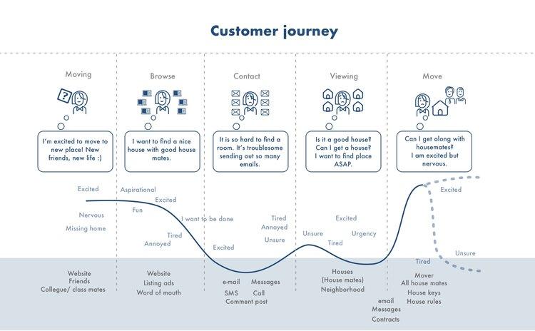 customer-journey-home