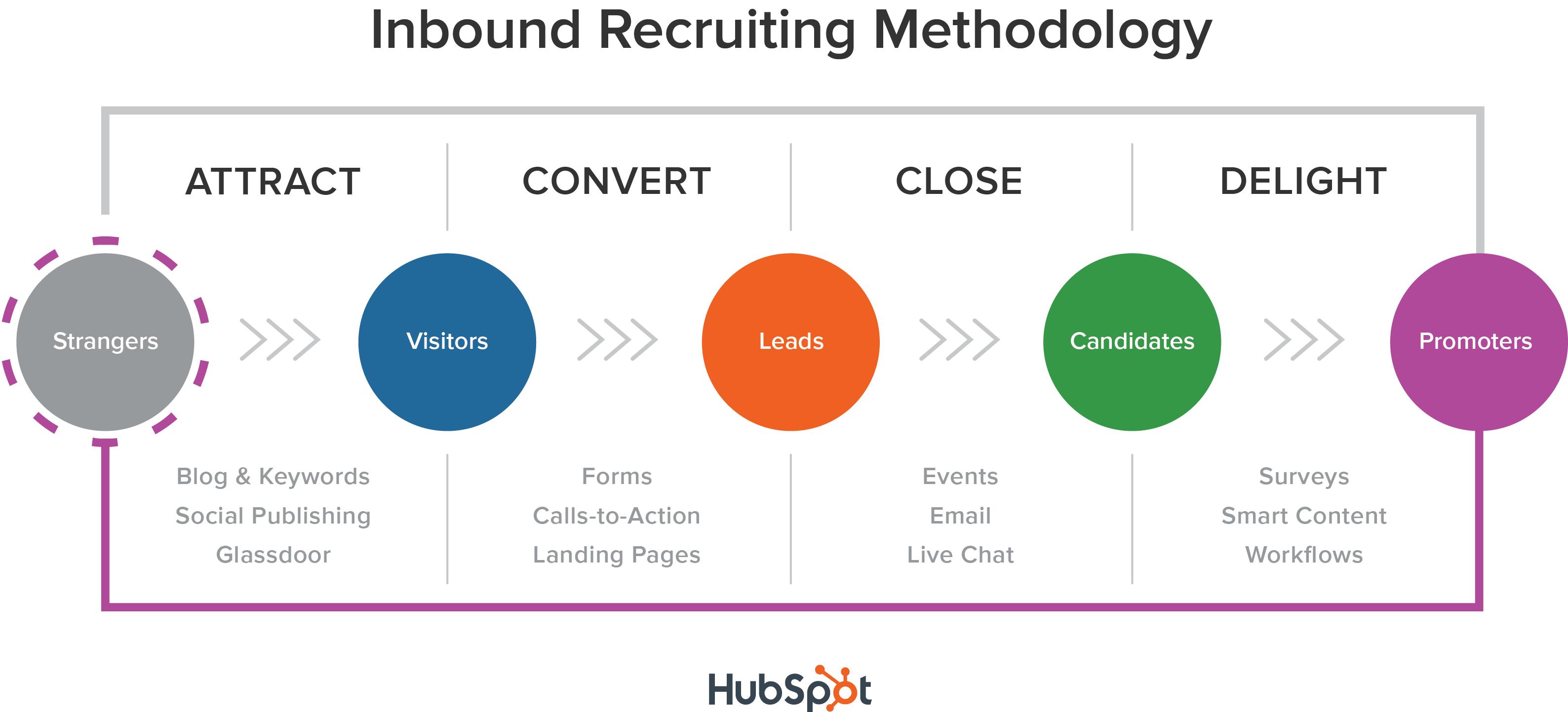 methodologie inbound recruiting