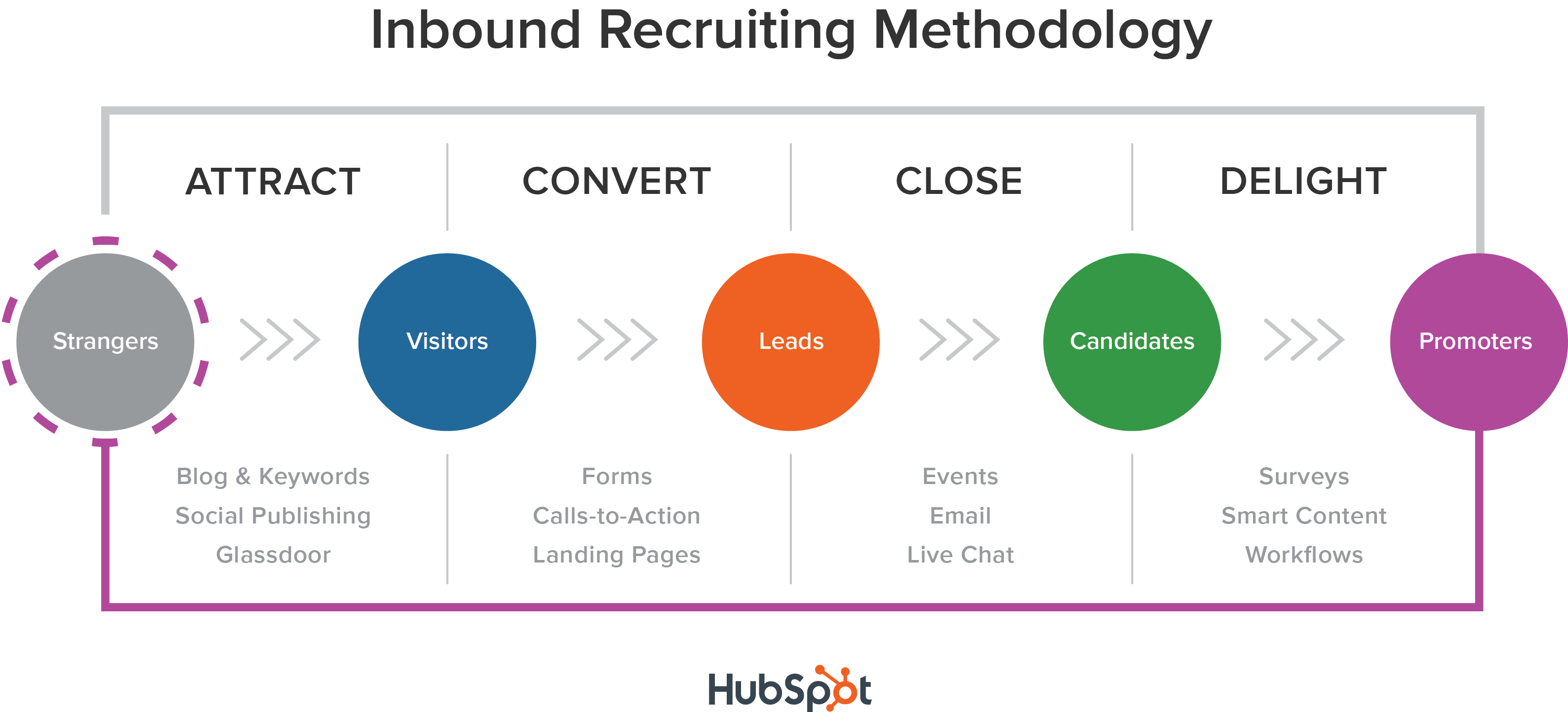 methodologie inbound recruiting
