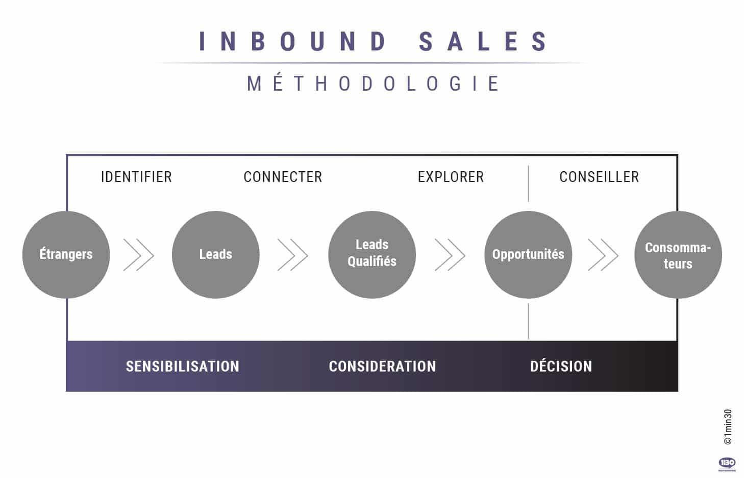 methodologie-inbound-sales-1