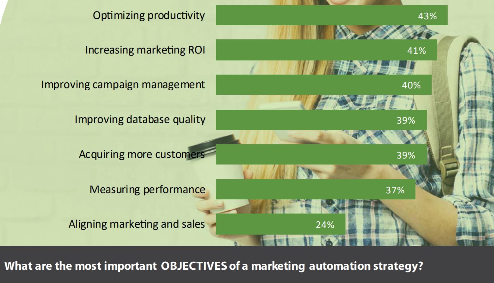 objectifs-marketing-automation