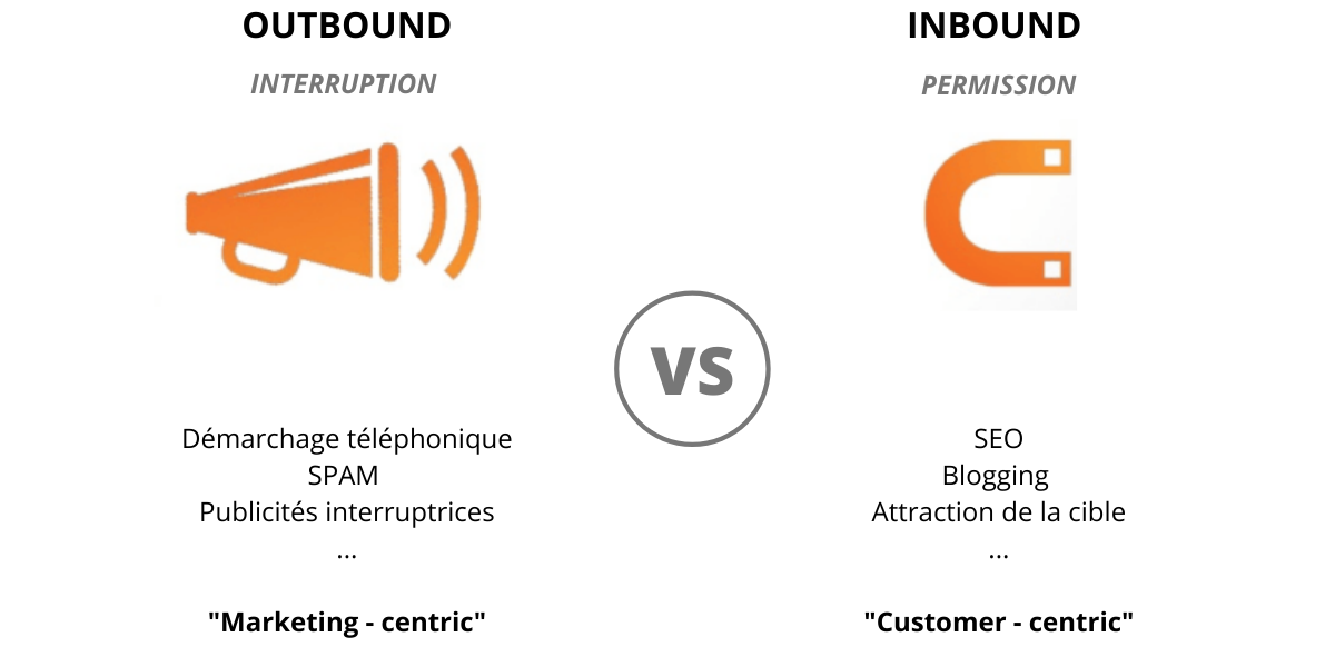 marketing digital outbound inbound