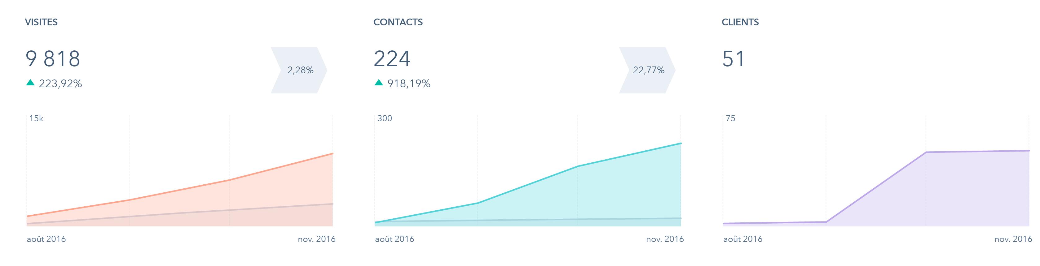 résultats leads clients inbound mamrketing hubspot