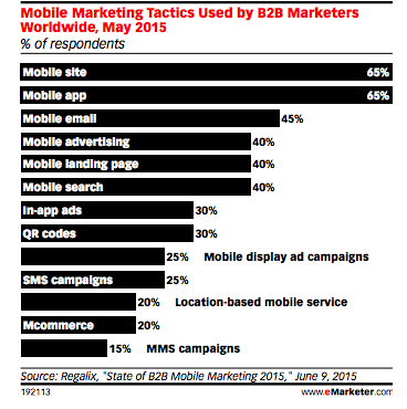 tendances marketing mobiles B2B