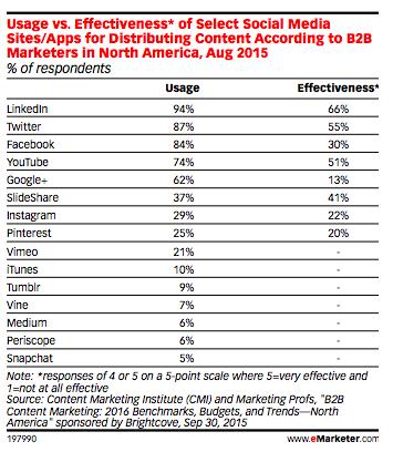 Social media marketing B2B tendances