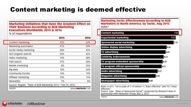 ROI of B2B content marketing