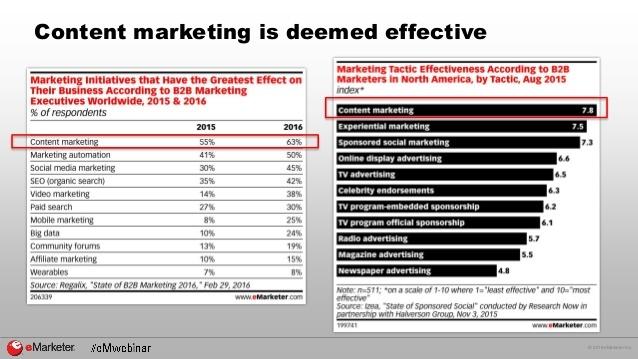 ROI of B2B content marketing