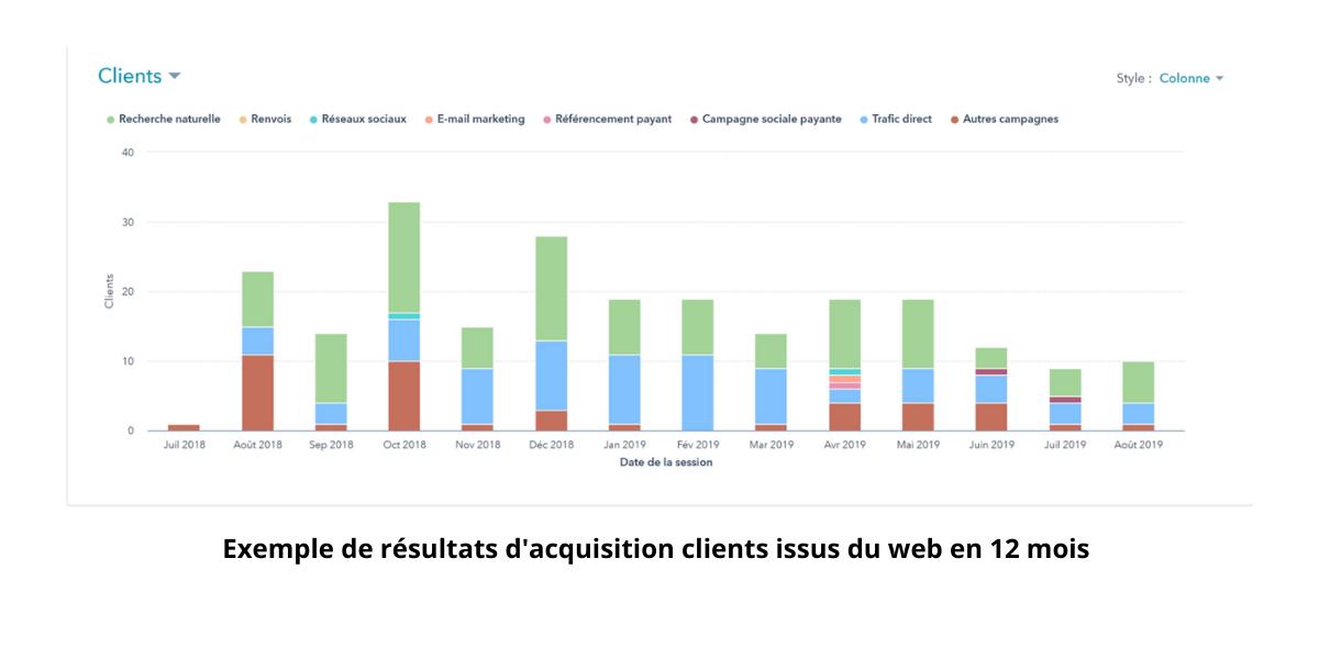 resultats-inbound-clients-stratenet