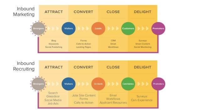 inbound marketing VS Inbound Recruiting