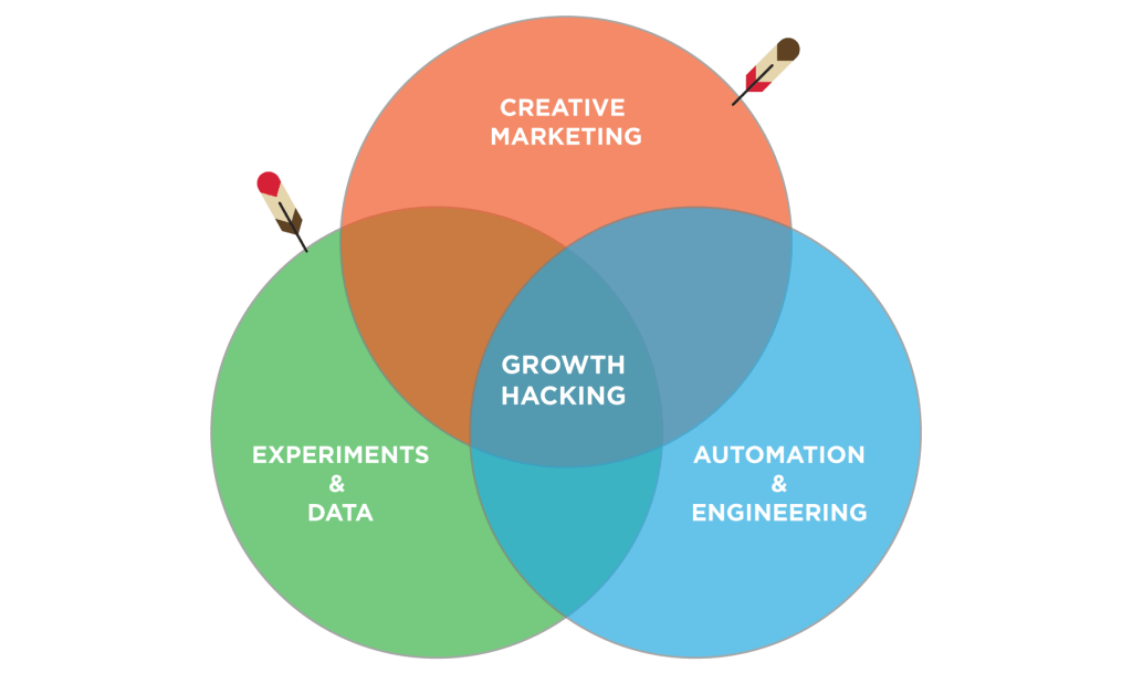 growth-hacking-competences-1024x609.png